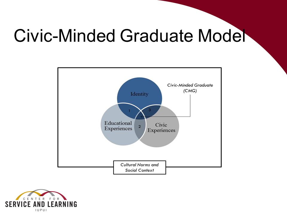 Civic-Minded Graduate Model
