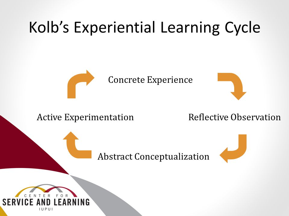 Kolb's Experiential Learning Cycle Reflective Observation Concrete Experience Abstract Conceptualization Active Experimentation