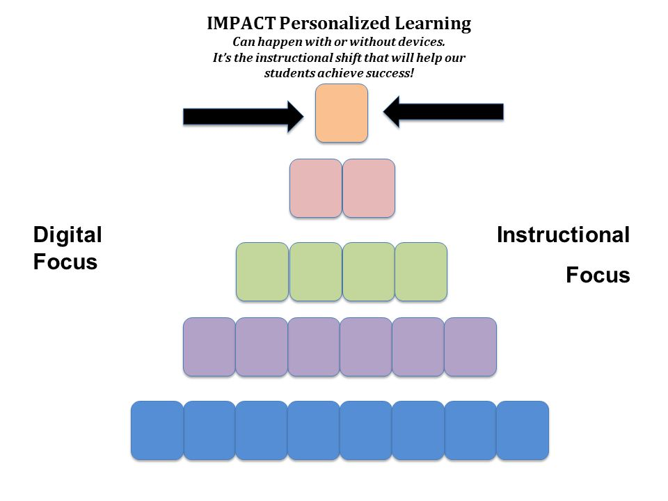 IMPACT Personalized Learning Can happen with or without devices.