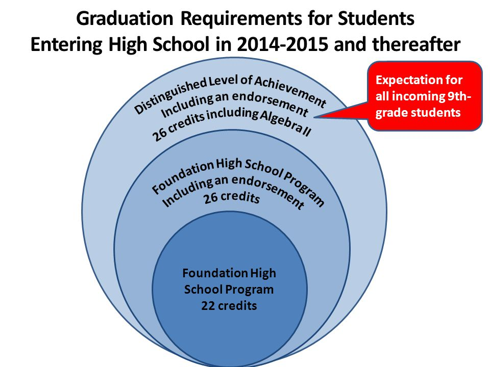 Foundation High School Program 22 credits Graduation Requirements for Students Entering High School in 2014-2015 and thereafter Expectation for all incoming 9th- grade students
