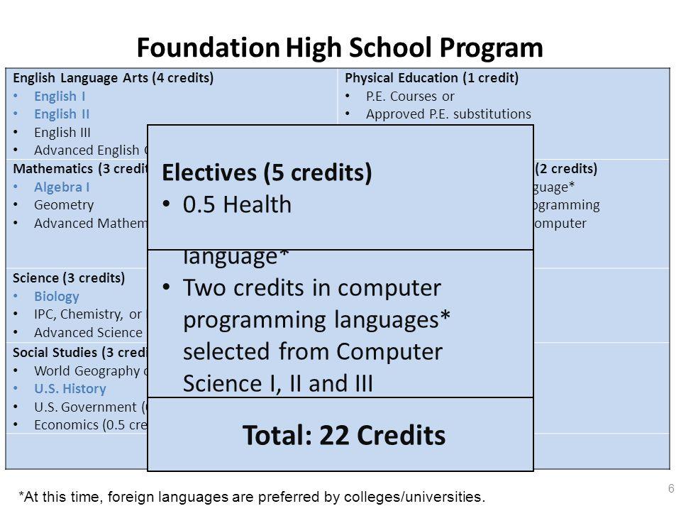 English Language Arts (4 credits) English I English II English III Advanced English Course Physical Education (1 credit) P.E.