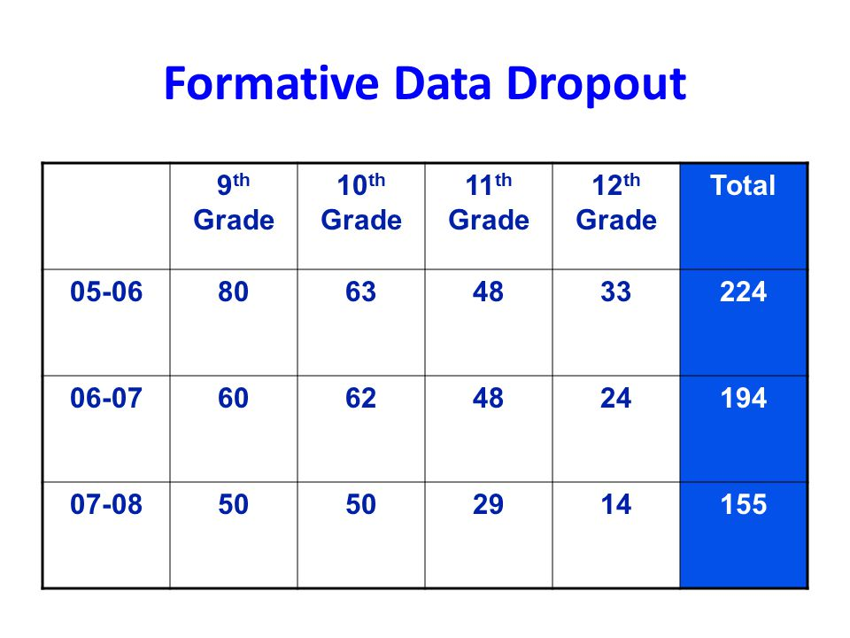 Formative Data Dropout 9 th Grade 10 th Grade 11 th Grade 12 th Grade Total 05-0680634833224 06-0760624824194 07-0850 2914155