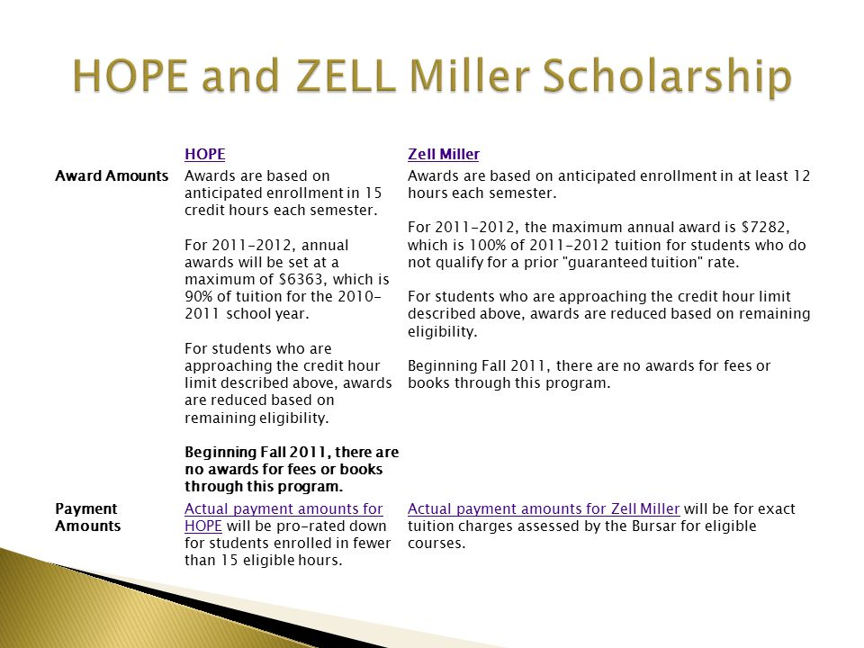 HOPEZell Miller Award AmountsAwards are based on anticipated enrollment in 15 credit hours each semester.