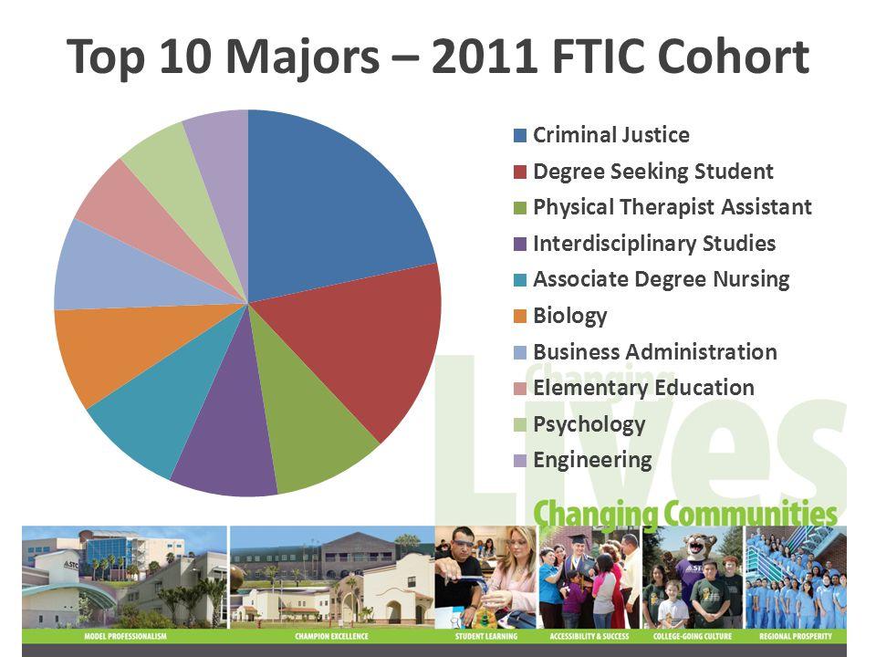 Top 10 Majors – 2011 FTIC Cohort