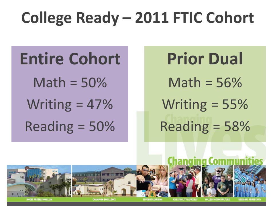 College Ready – 2011 FTIC Cohort Entire Cohort Math = 50% Writing = 47% Reading = 50% Prior Dual Math = 56% Writing = 55% Reading = 58%