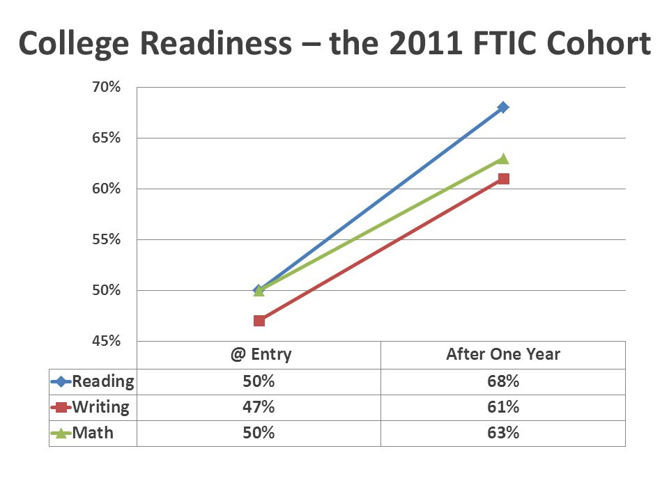 College Readiness – the 2011 FTIC Cohort