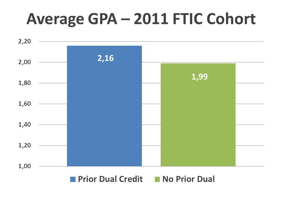 Average GPA – 2011 FTIC Cohort