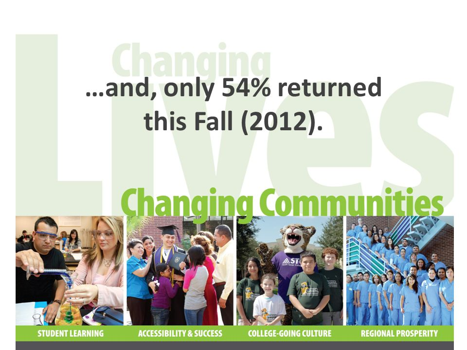 …and, only 54% returned this Fall (2012).
