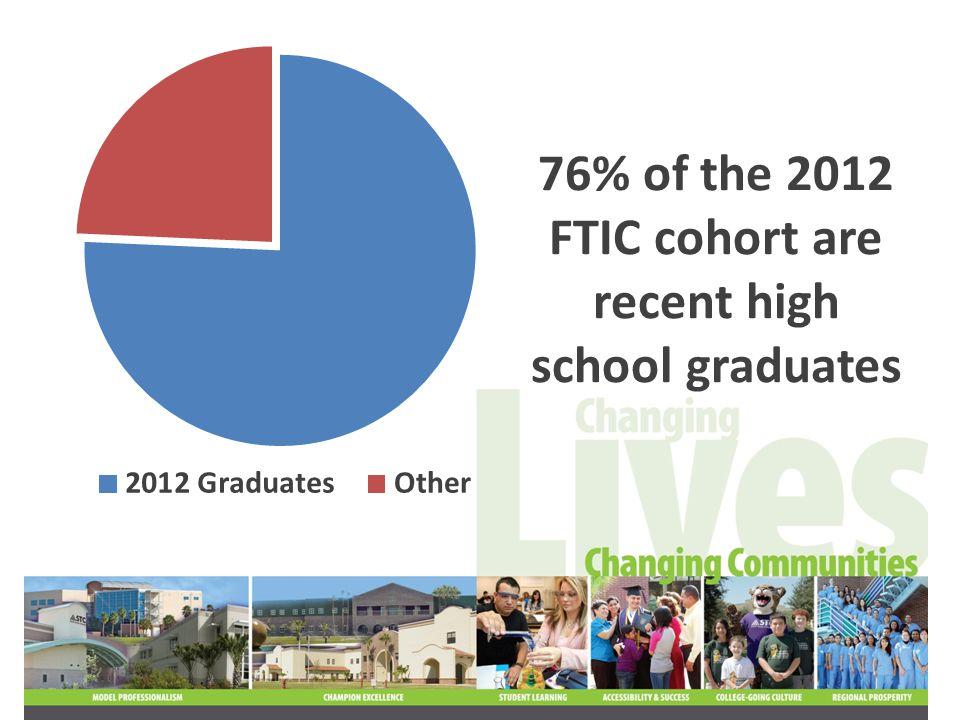 76% of the 2012 FTIC cohort are recent high school graduates