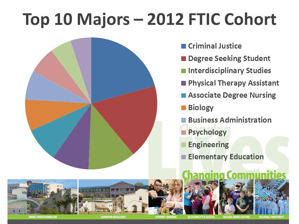 Top 10 Majors – 2012 FTIC Cohort