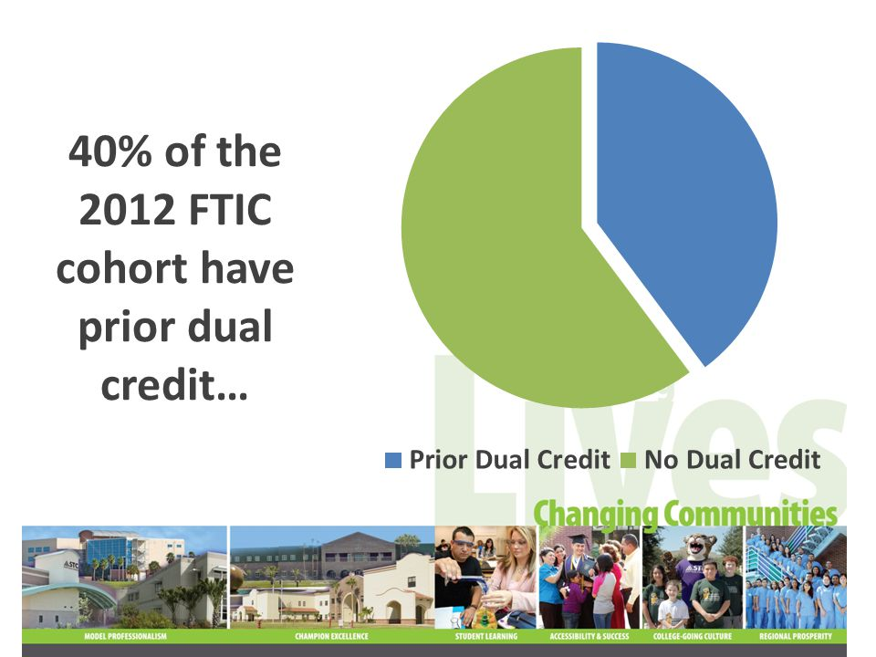 40% of the 2012 FTIC cohort have prior dual credit…