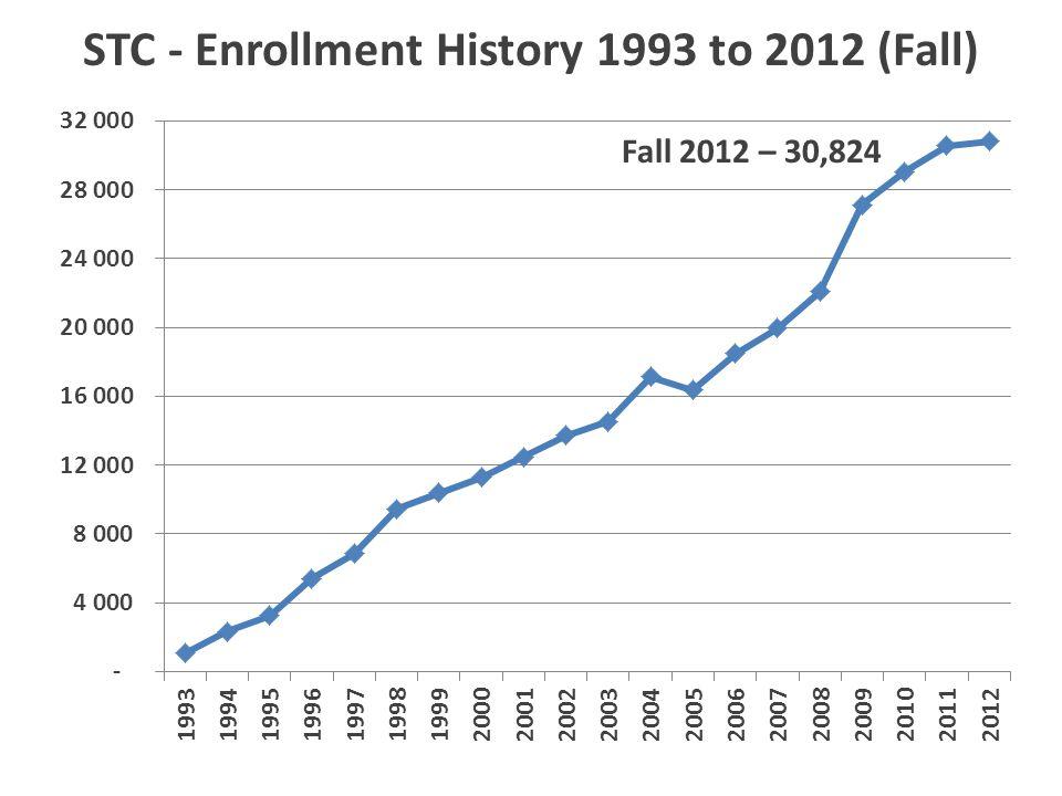 STC - Enrollment History 1993 to 2012 (Fall) Fall 2012 – 30,824