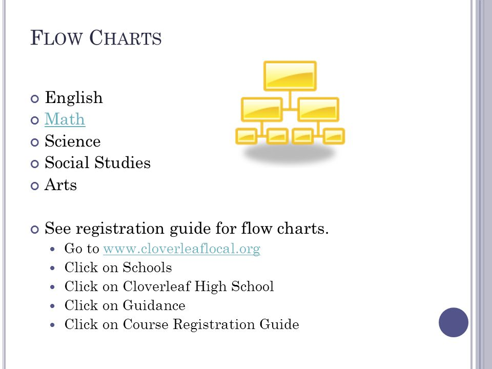 F LOW C HARTS English Math Science Social Studies Arts See registration guide for flow charts.