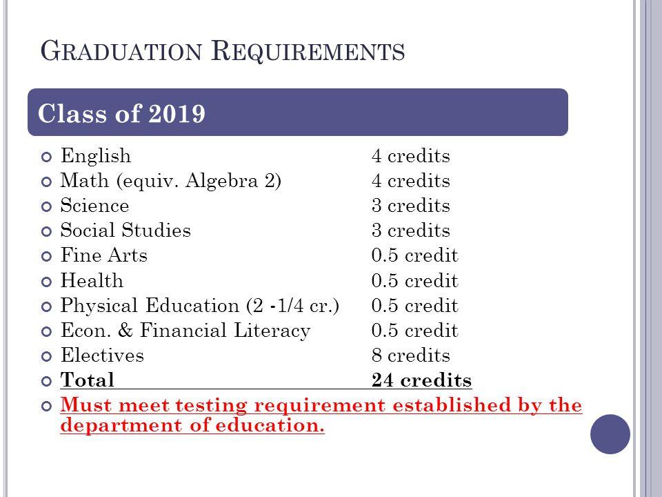 G RADUATION R EQUIREMENTS English 4 credits Math (equiv.