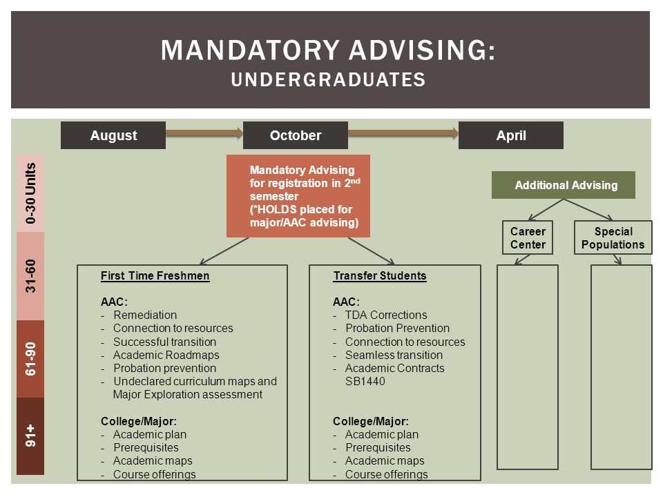 MANDATORY ADVISING: UNDERGRADUATES AugustOctoberApril 0-30 Units 31-60 61-90 91+ Mandatory Advising for registration in 2 nd semester (*HOLDS placed for major/AAC advising) First Time Freshmen AAC: -Remediation -Connection to resources -Successful transition -Academic Roadmaps -Probation prevention -Undeclared curriculum maps and Major Exploration assessment College/Major: -Academic plan -Prerequisites -Academic maps -Course offerings Transfer Students AAC: -TDA Corrections -Probation Prevention -Connection to resources -Seamless transition -Academic Contracts SB1440 College/Major: -Academic plan -Prerequisites -Academic maps -Course offerings Additional Advising Career Center Special Populations