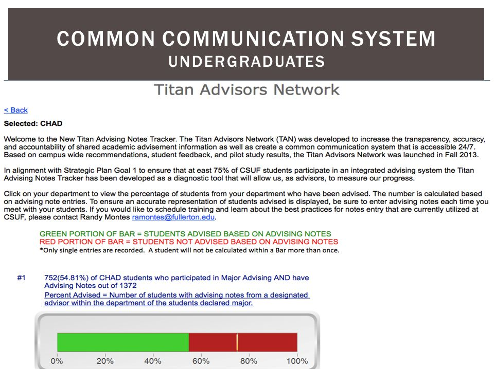 COMMON COMMUNICATION SYSTEM UNDERGRADUATES Titan Advisors Network & the Advising Note System
