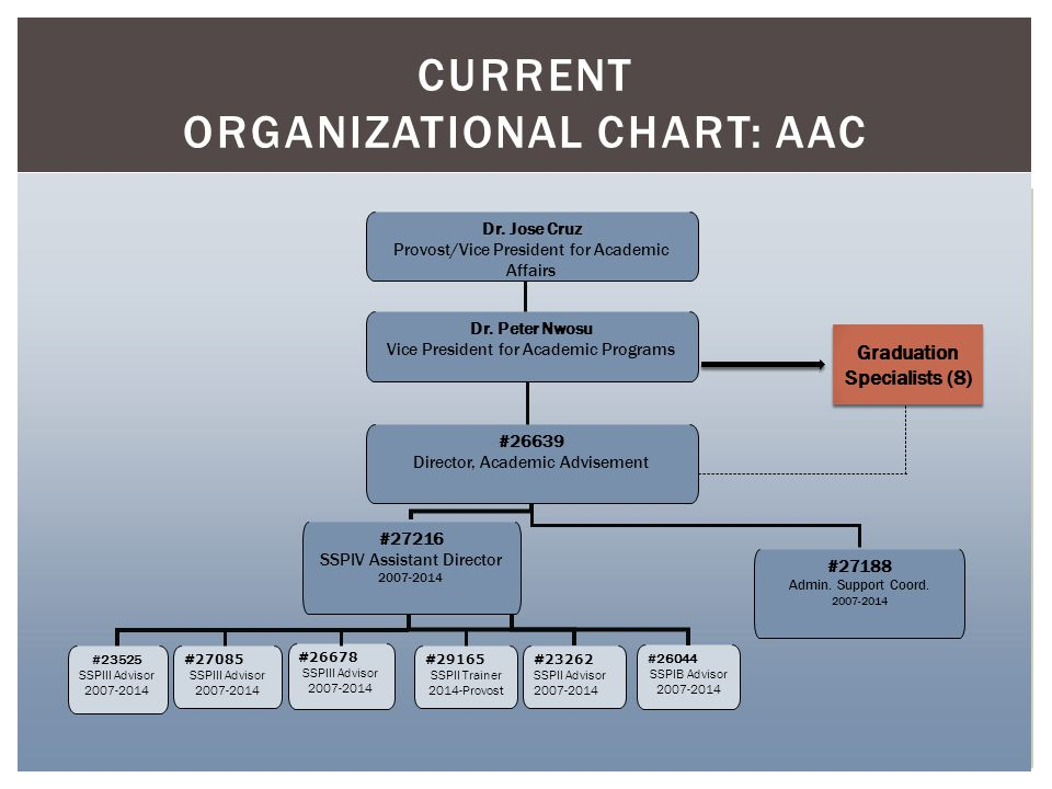 CURRENT ORGANIZATIONAL CHART: AAC Dr. Jose Cruz Provost/Vice President for Academic Affairs Dr.