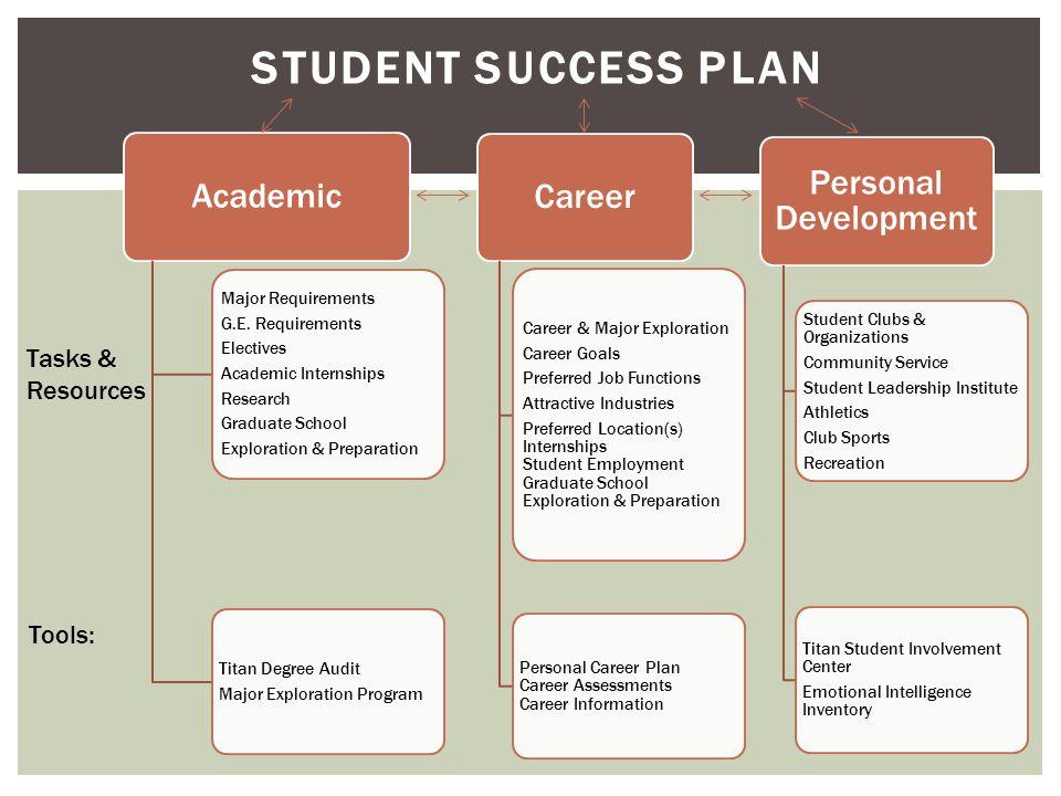 STUDENT SUCCESS PLAN Academic Major Requirements G.E. Requirements Electives Academic Internships Research Graduate School Exploration & Preparation T