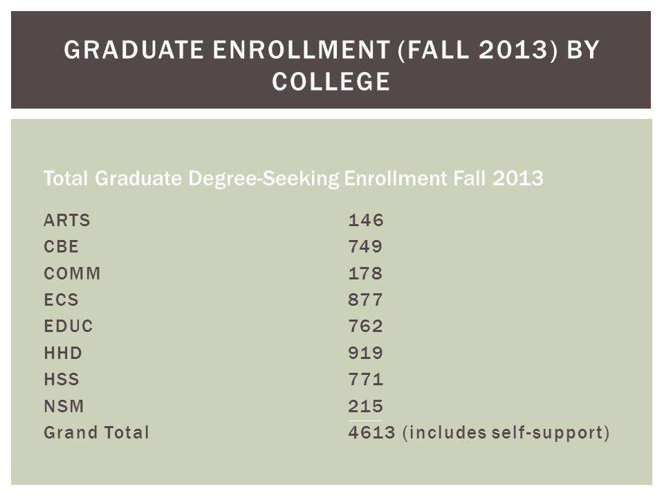 GRADUATE ENROLLMENT (FALL 2013) BY COLLEGE ARTS CBE COMM ECS EDUC HHD HSS NSM Grand Total 146 749 178 877 762 919 771 215 4613 (includes self-support) Total Graduate Degree-Seeking Enrollment Fall 2013