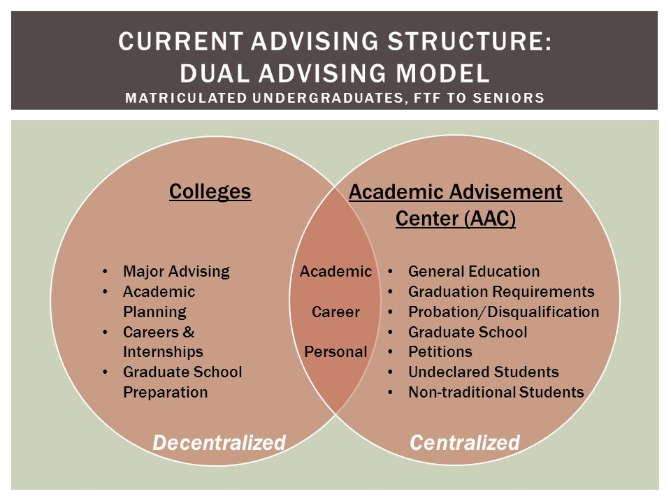 CURRENT ADVISING STRUCTURE: DUAL ADVISING MODEL MATRICULATED UNDERGRADUATES, FTF TO SENIORS Colleges Academic Advisement Center (AAC) Academic Career Personal General Education Graduation Requirements Probation/Disqualification Graduate School Petitions Undeclared Students Non-traditional Students Major Advising Academic Planning Careers & Internships Graduate School Preparation DecentralizedCentralized
