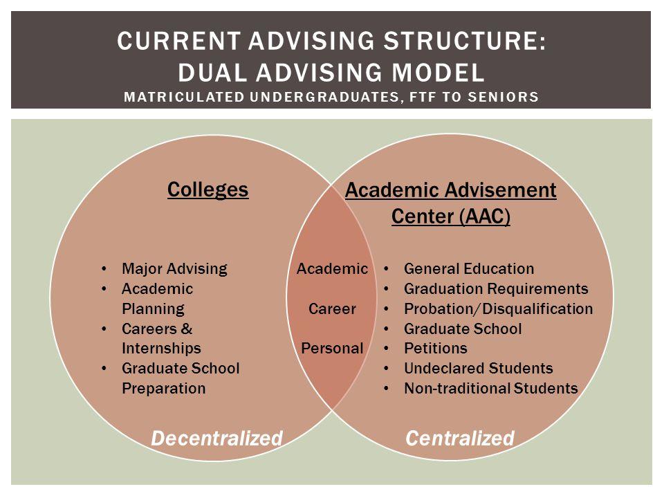 CURRENT ADVISING STRUCTURE: DUAL ADVISING MODEL MATRICULATED UNDERGRADUATES, FTF TO SENIORS Colleges Academic Advisement Center (AAC) Academic Career