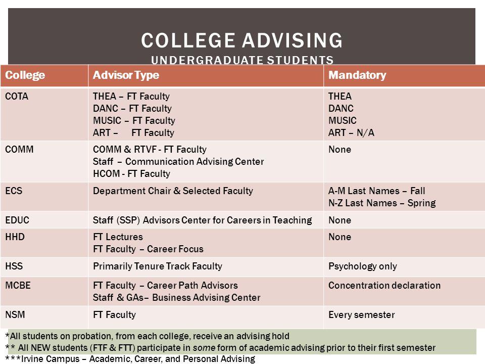 STUDENT SUCCESS PLAN Academic Major Requirements G.E.