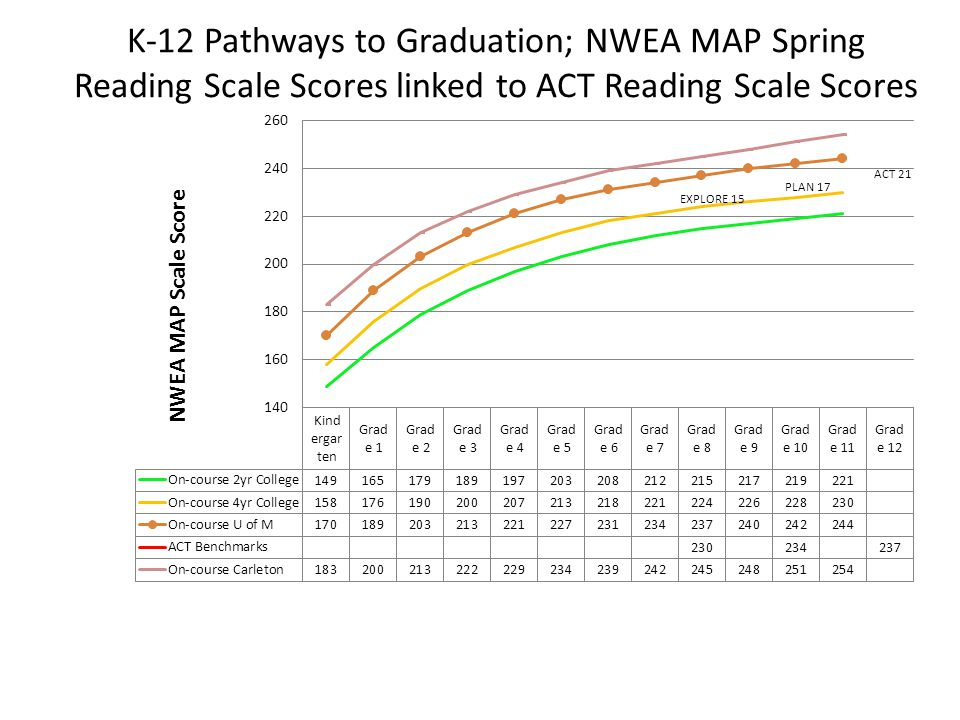 K-12 Pathways to Graduation; NWEA MAP Spring Reading Scale Scores linked to ACT Reading Scale Scores EXPLORE 15 PLAN 17 ACT 21