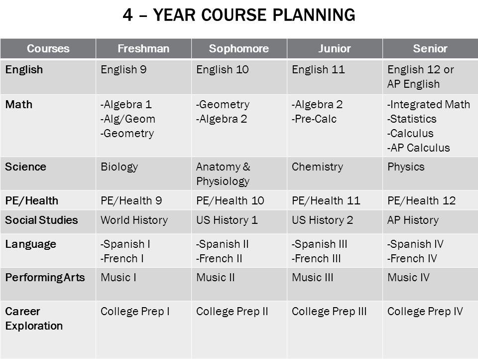 4 – YEAR COURSE PLANNING CoursesFreshmanSophomoreJuniorSenior EnglishEnglish 9English 10English 11English 12 or AP English Math-Algebra 1 -Alg/Geom -Geometry -Algebra 2 -Pre-Calc -Integrated Math -Statistics -Calculus -AP Calculus ScienceBiologyAnatomy & Physiology ChemistryPhysics PE/HealthPE/Health 9PE/Health 10PE/Health 11PE/Health 12 Social StudiesWorld HistoryUS History 1US History 2AP History Language-Spanish I -French I -Spanish II -French II -Spanish III -French III -Spanish IV -French IV Performing ArtsMusic IMusic IIMusic IIIMusic IV Career Exploration College Prep ICollege Prep IICollege Prep IIICollege Prep IV