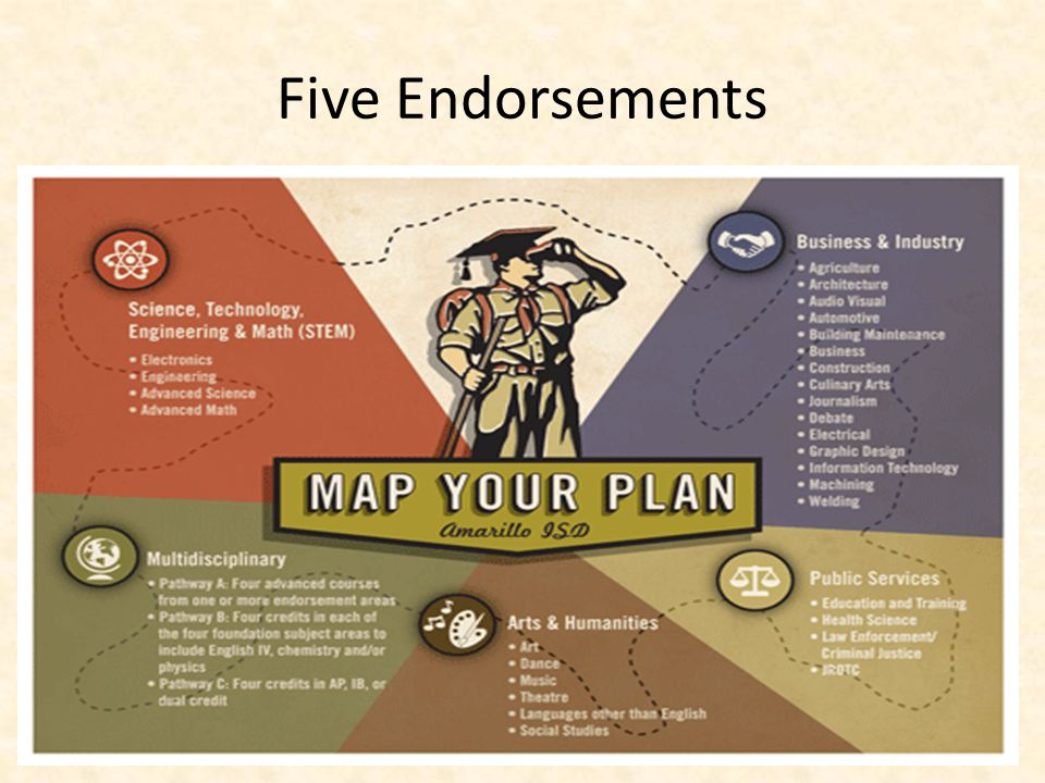 FHSP + Endorsement Each endorsement requires 4 additional credits to include: –A 4 th math credit –A 4 th science credit –2 additional elective credits specific to the endorsement area 26 Credits Total