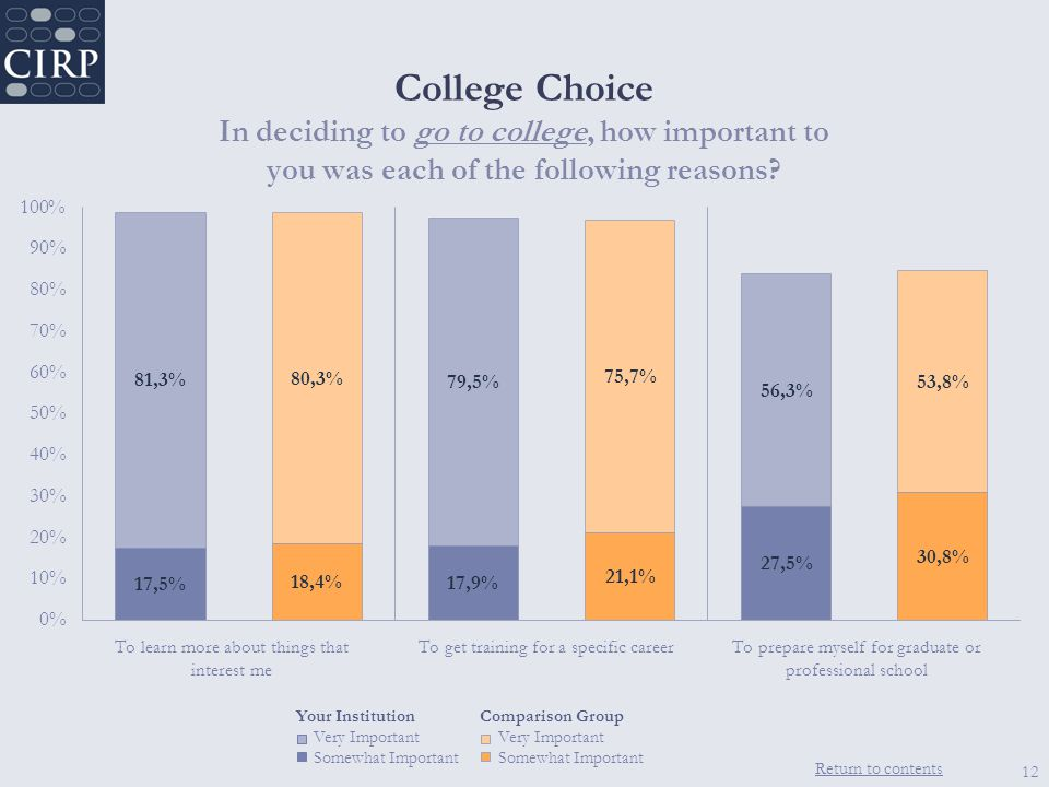 Return to contents College Choice In deciding to go to college, how important to you was each of the following reasons.