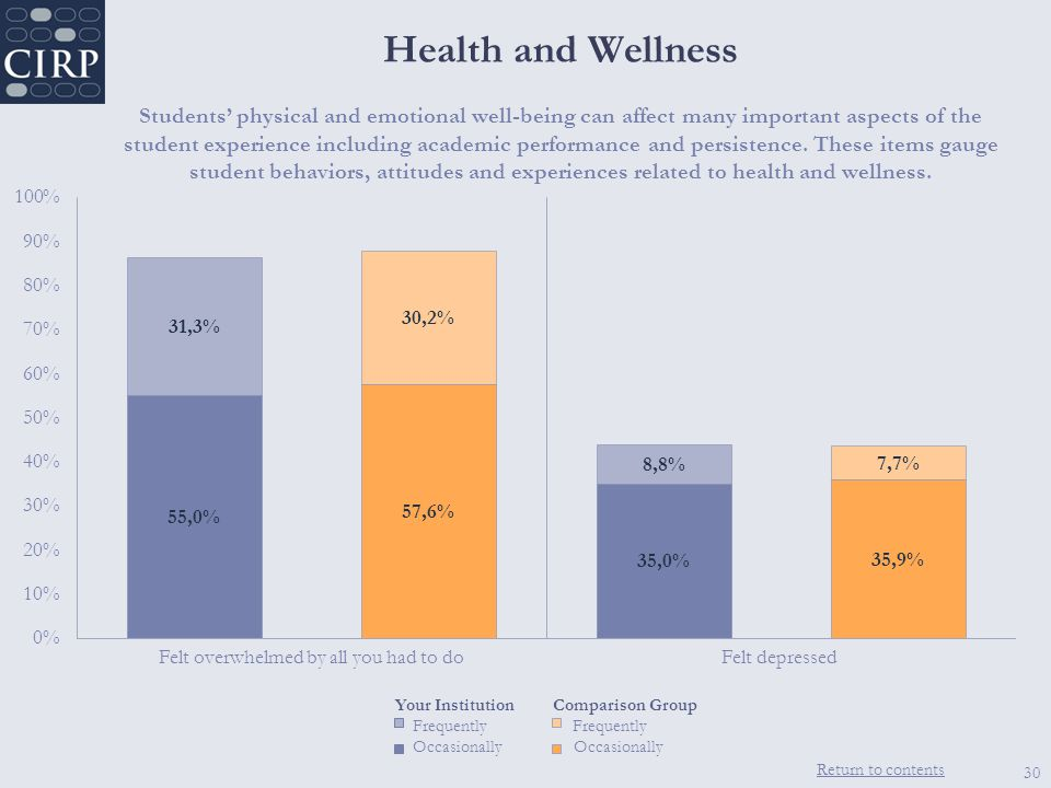 Return to contents 30 Health and Wellness Students' physical and emotional well-being can affect many important aspects of the student experience including academic performance and persistence.