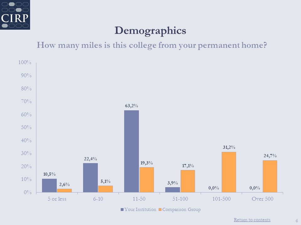 Return to contents Demographics How many miles is this college from your permanent home 6