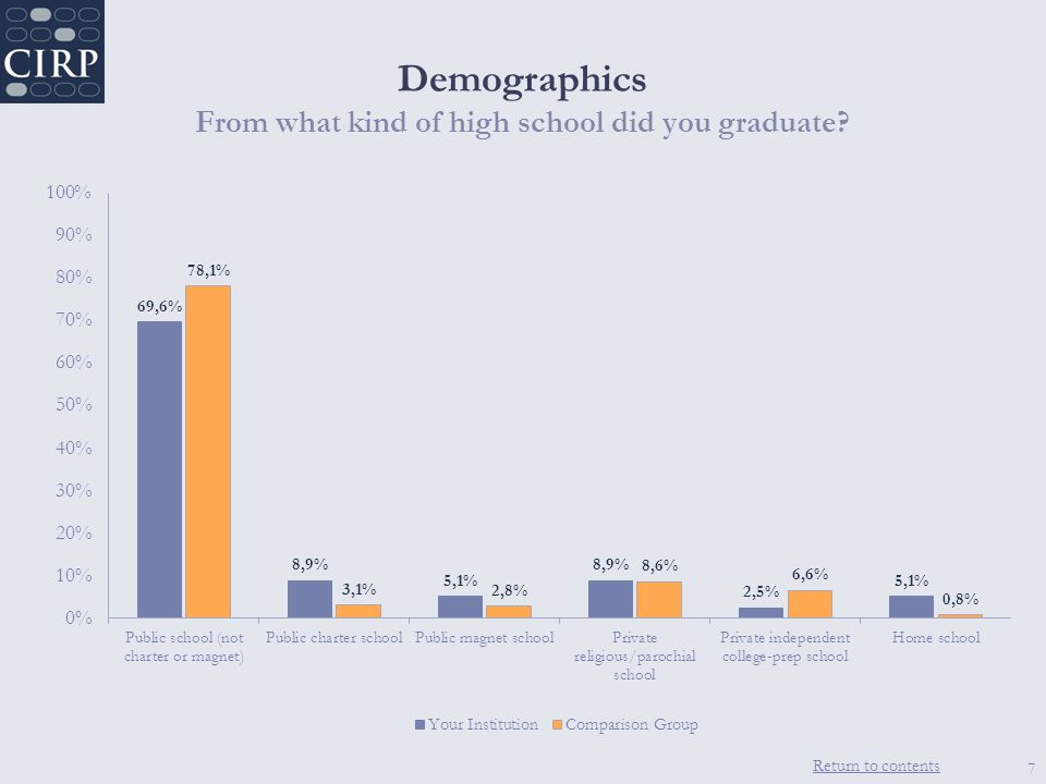 Return to contents Demographics From what kind of high school did you graduate 7