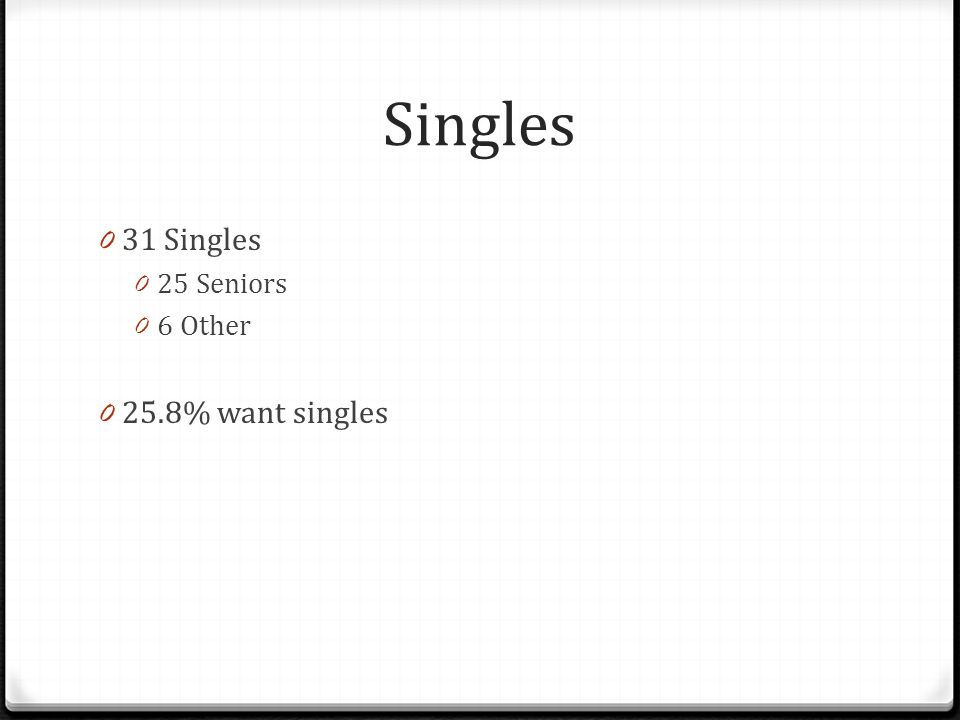 Singles 0 31 Singles 0 25 Seniors 0 6 Other 0 25.8% want singles