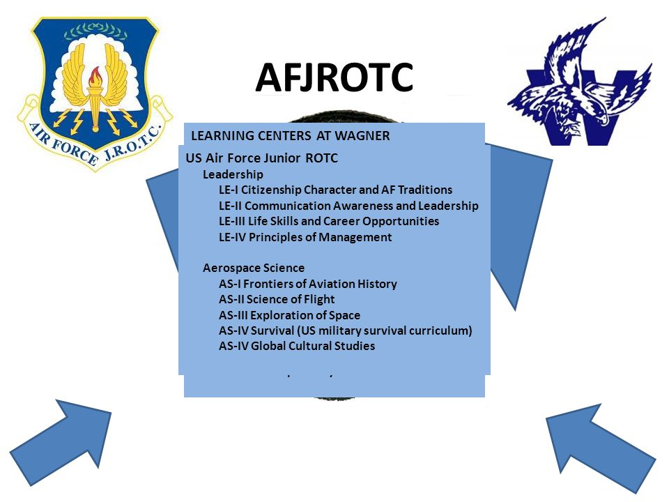 AFJROTC Who are we.
