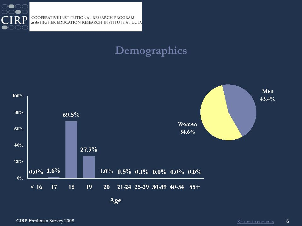 Return to contents CIRP Freshman Survey 2008 27 Pluralistic Orientation Compared to the average person your age, rate yourself on your…