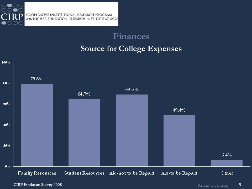 Return to contents CIRP Freshman Survey 2008 30 Habits of Mind  Behaviors and traits that have been identified as contributing towards success  in coursework  foundation for life-long learning