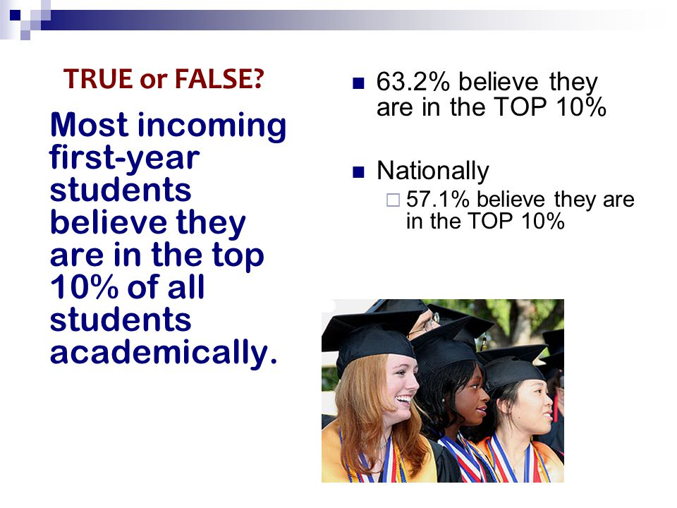Most incoming first-year students believe they are in the top 10% of all students academically. 63.2% believe they are in the TOP 10% Nationally  57.
