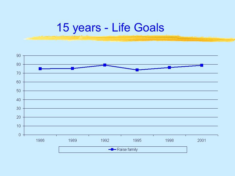15 years - Life Goals