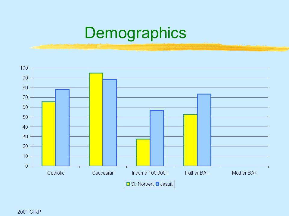 Demographics 2001 CIRP