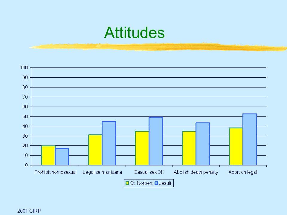 Attitudes 2001 CIRP