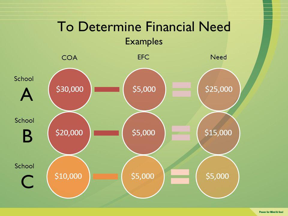 To Determine Financial Need Examples $30,000$5,000$25,000$20,000$5,000$15,000$10,000$5,000 COA EFC Need School A School B School C