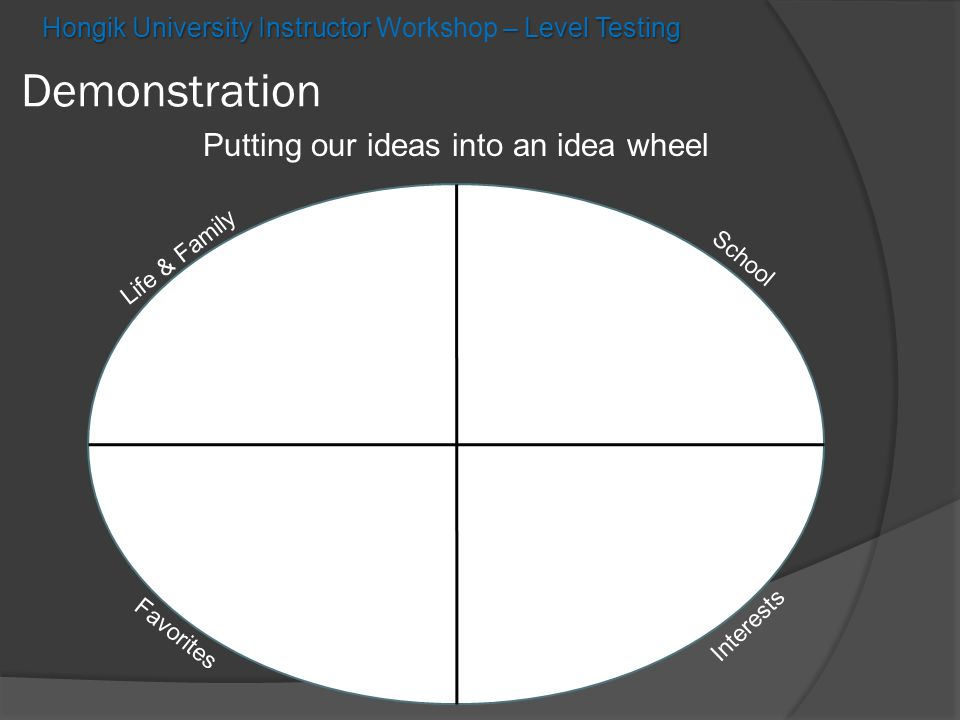 Hongik University Instructor – Level Testing Hongik University Instructor Workshop – Level Testing Demonstration Putting our ideas into an idea wheel Favorites School Interests Life & Family