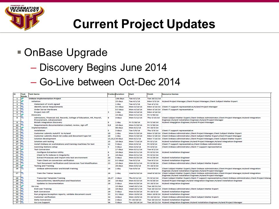 Current Project Updates  OnBase Upgrade –Discovery Begins June 2014 –Go-Live between Oct-Dec 2014