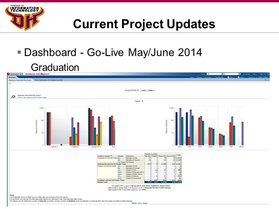 Current Project Updates  Dashboard - Go-Live May/June 2014 Graduation