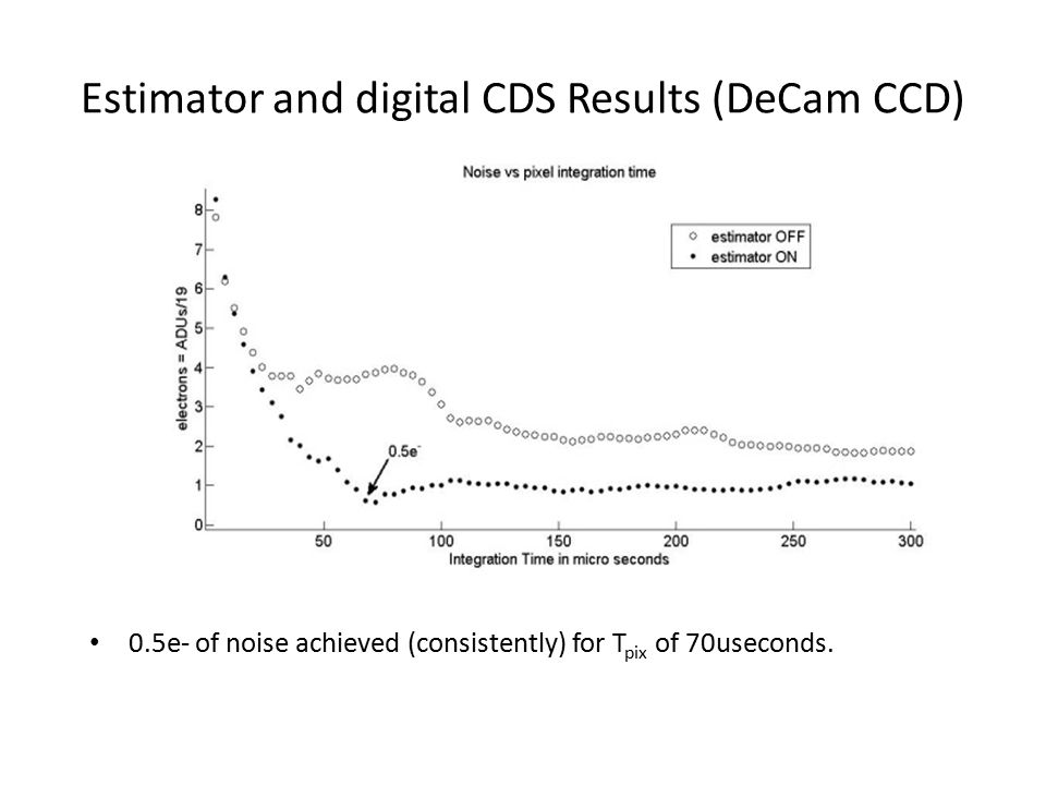 Estimator and digital CDS Results (DeCam CCD) 0.5e- of noise achieved (consistently) for T pix of 70useconds.