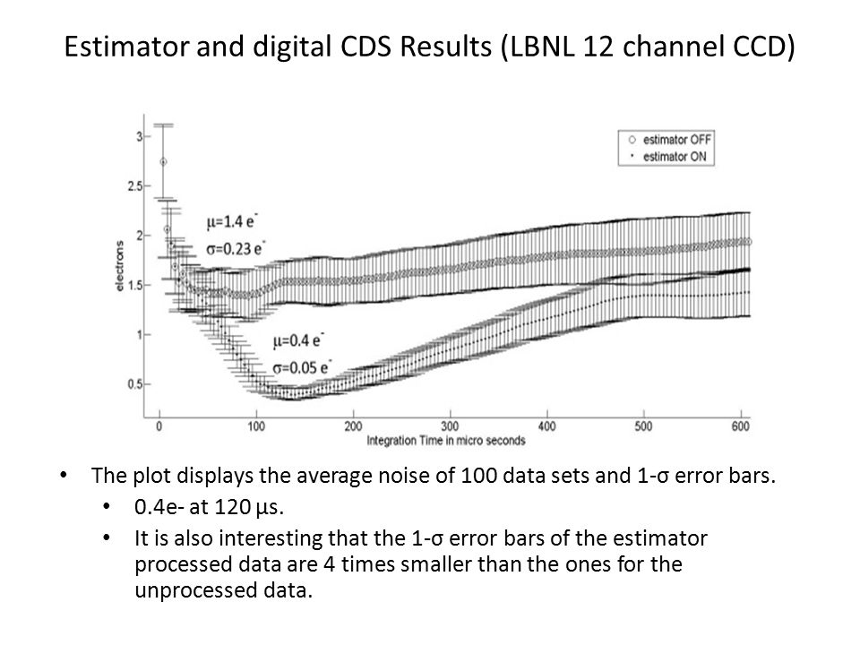 Estimator and digital CDS Results (LBNL 12 channel CCD) The plot displays the average noise of 100 data sets and 1-σ error bars. 0.4e- at 120 μs. It i