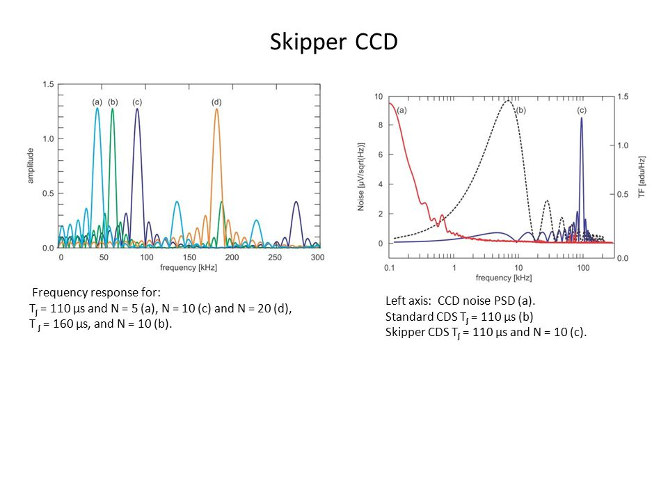 Skipper CCD Frequency response for: T ʃ = 110 µs and N = 5 (a), N = 10 (c) and N = 20 (d), T ʃ = 160 µs, and N = 10 (b). Left axis: CCD noise PSD (a).