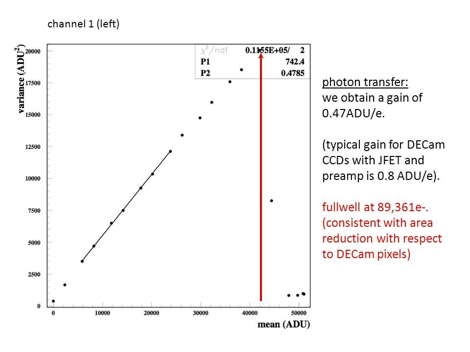 photon transfer: we obtain a gain of 0.47ADU/e.