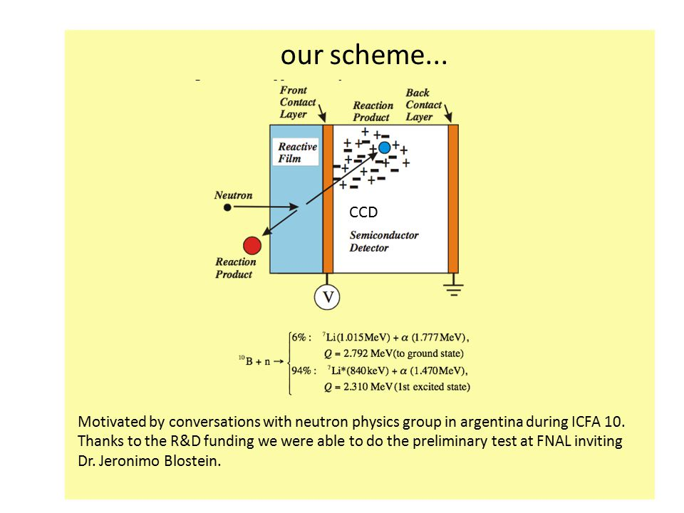 CCD our scheme...